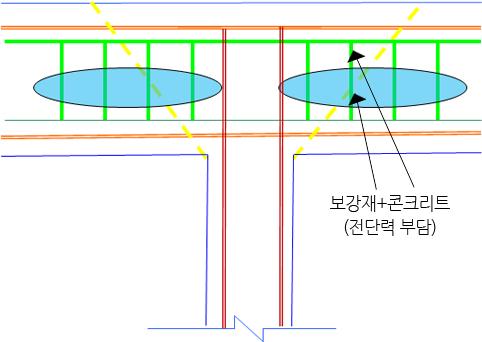 휨/전단겸용보강공법의 힘의 전달